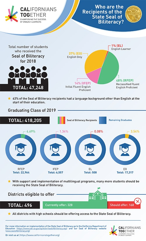 GL2019-106 CT_Seal of Biliteracy_Infographic 500 wide