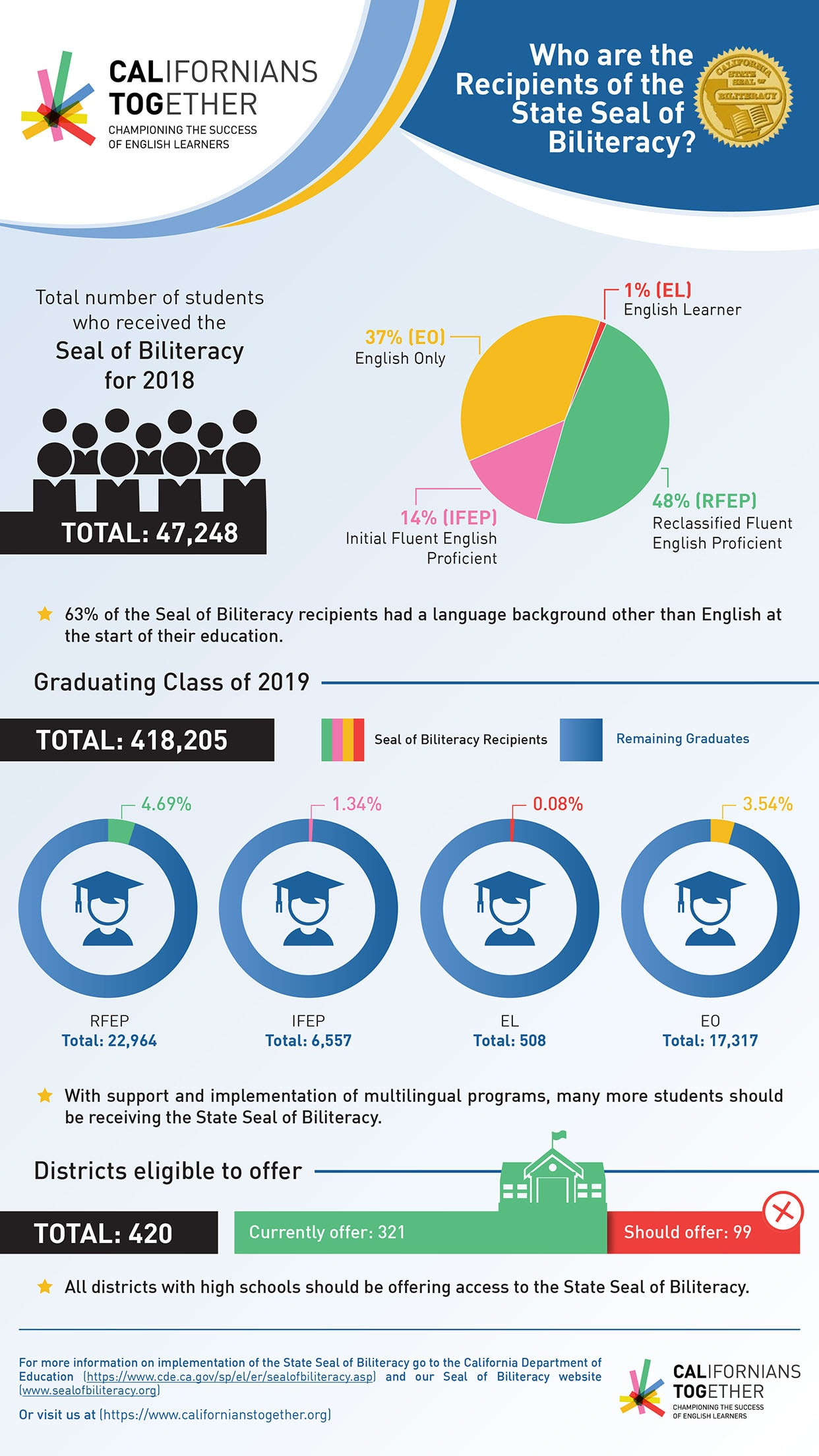 GL2019-106 CT_Seal of Biliteracy_Infographic_08