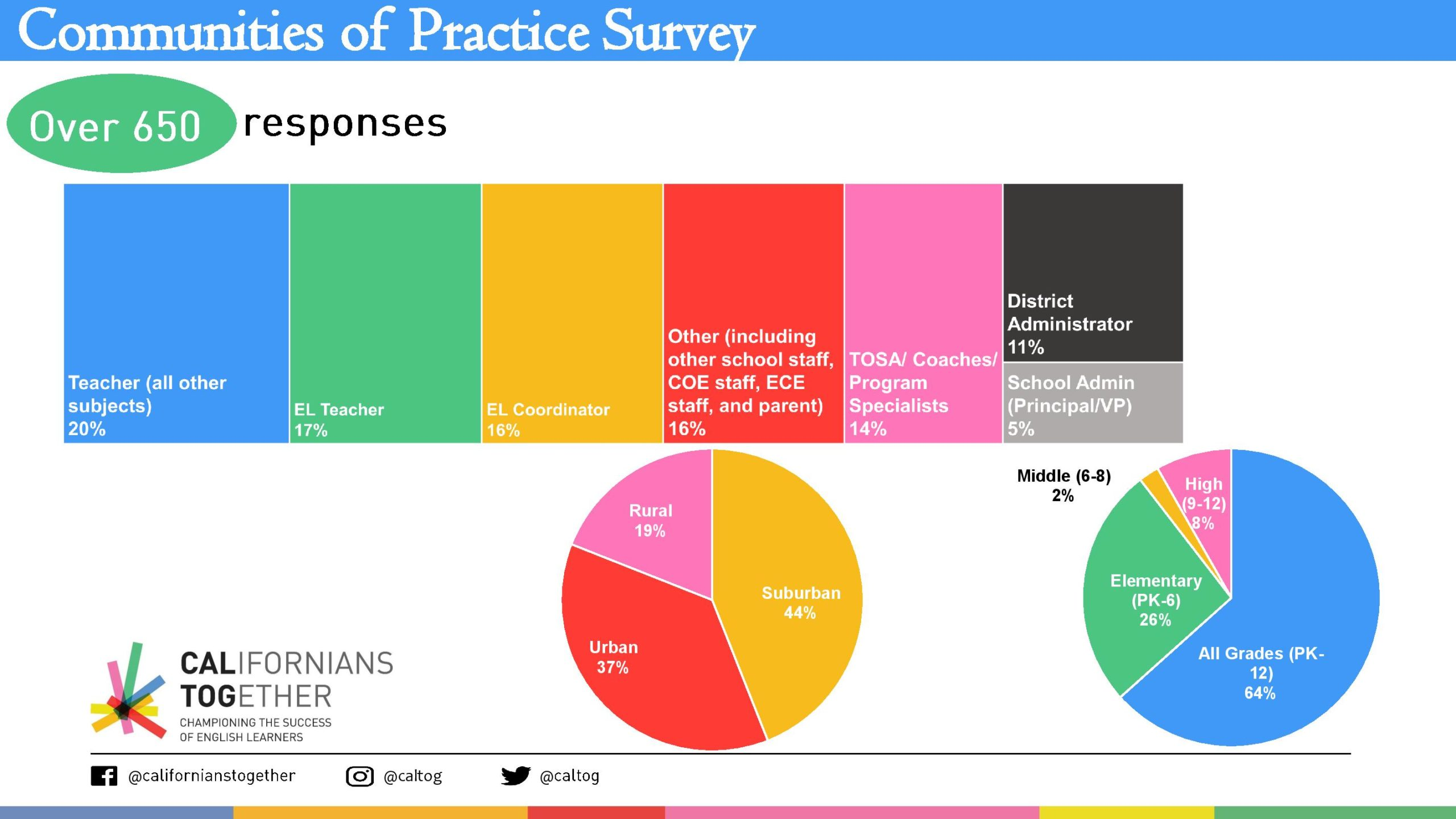 Californians Together Survey Results-page-002
