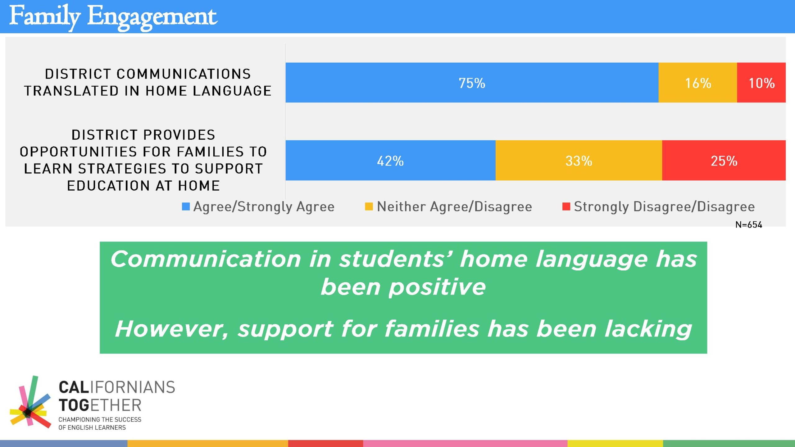 Californians Together Survey Results-page-006